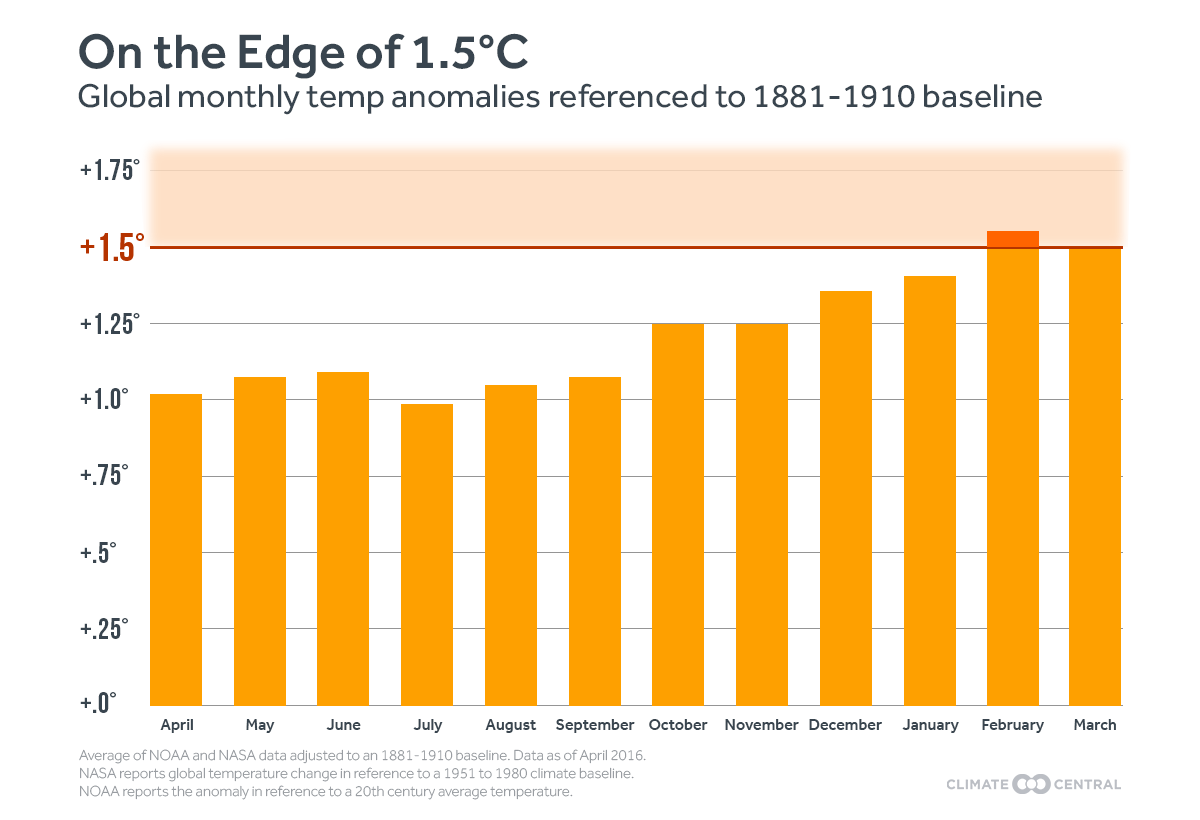 Earth flirts with a 1 5 degree celsius global warming threshold scientific american - Temperature frigo 10 degres ...