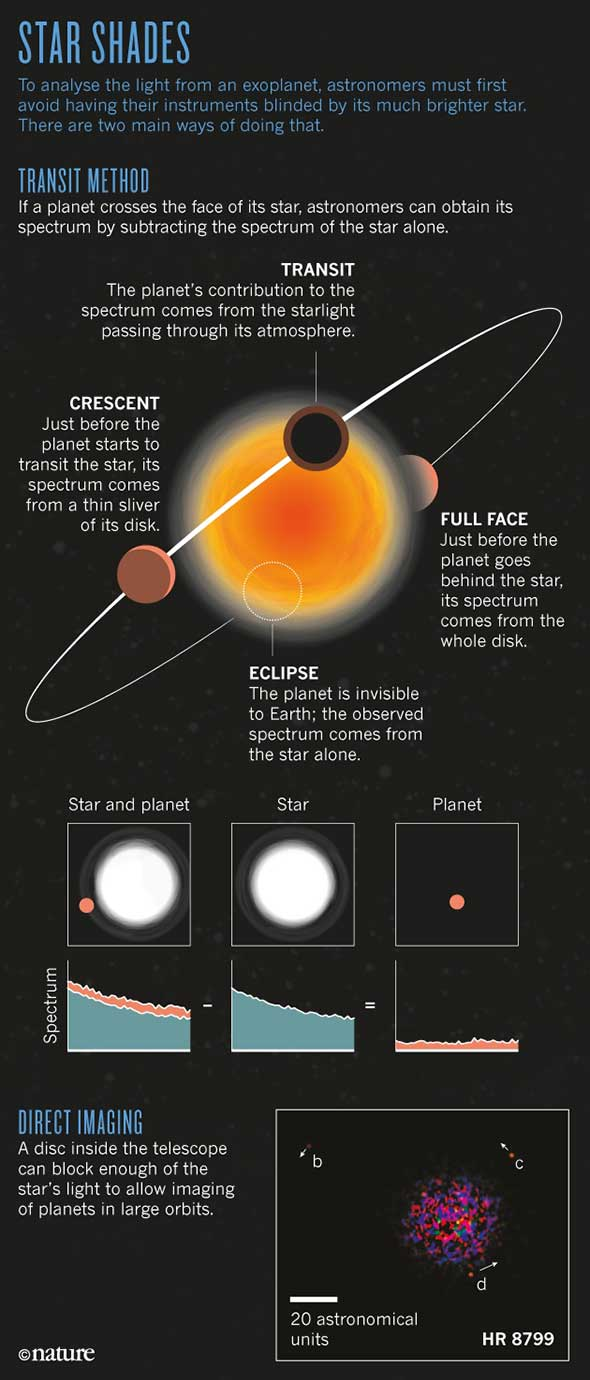 The Truth about Exoplanets - Scientific American