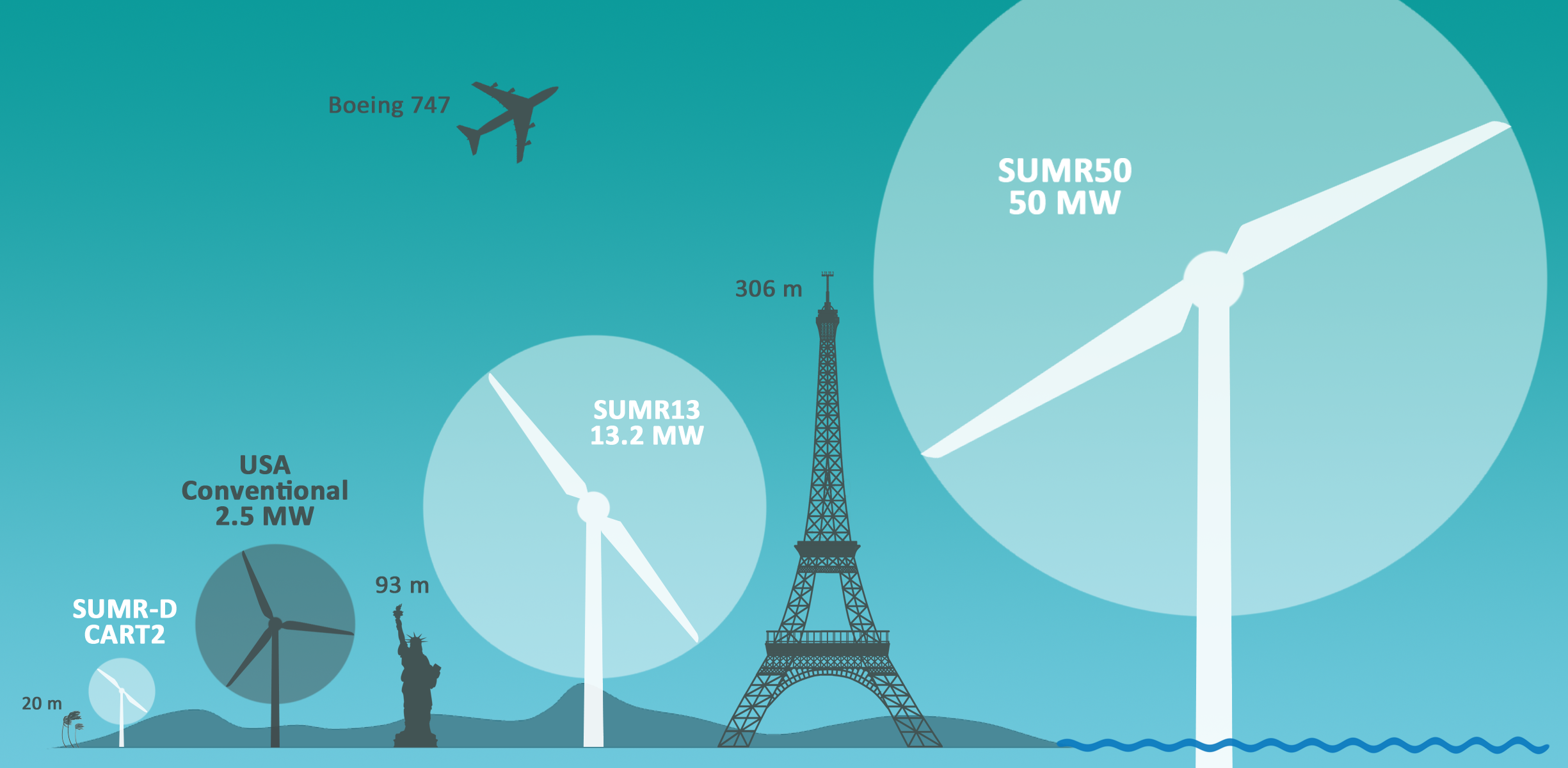 World's Largest Wind Turbine Would Be Taller Than the Empire