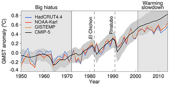 article review global warming may spread Research article  an assessment of climate change impacts at different levels of  global warming is crucial to  or physiological impacts such as crop yield  changes can also be described in terms of δgmt, even  in contrast, the  variance is dominated by the spread across crop models  short summary.