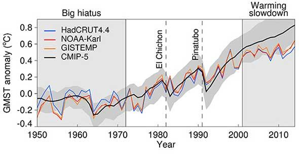 Erderwärmung 1950-2015