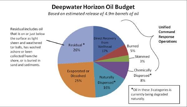 noaa-oil-budget-2010