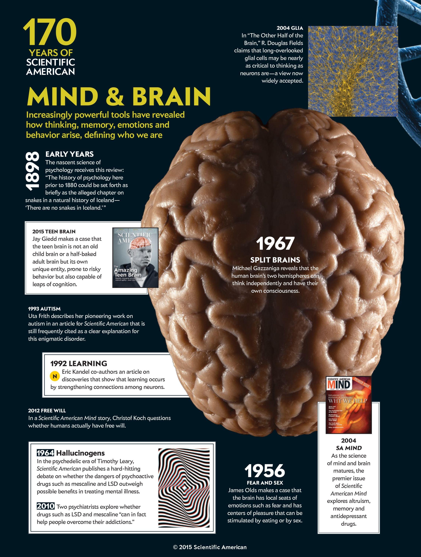 Landmark Articles Highlight Scientific Americans 170 Years