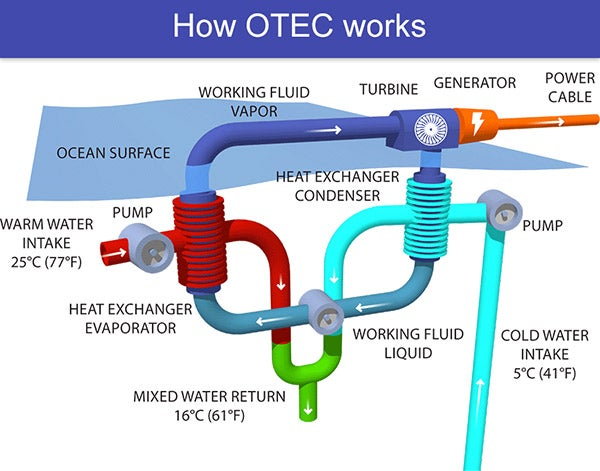 Diagram showing how an ocean thermal energy conversion system works