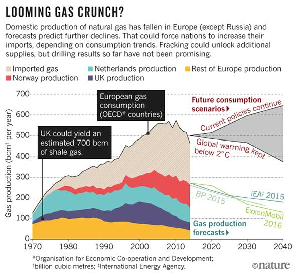 Can Fracking Power Europe? - Scientific American