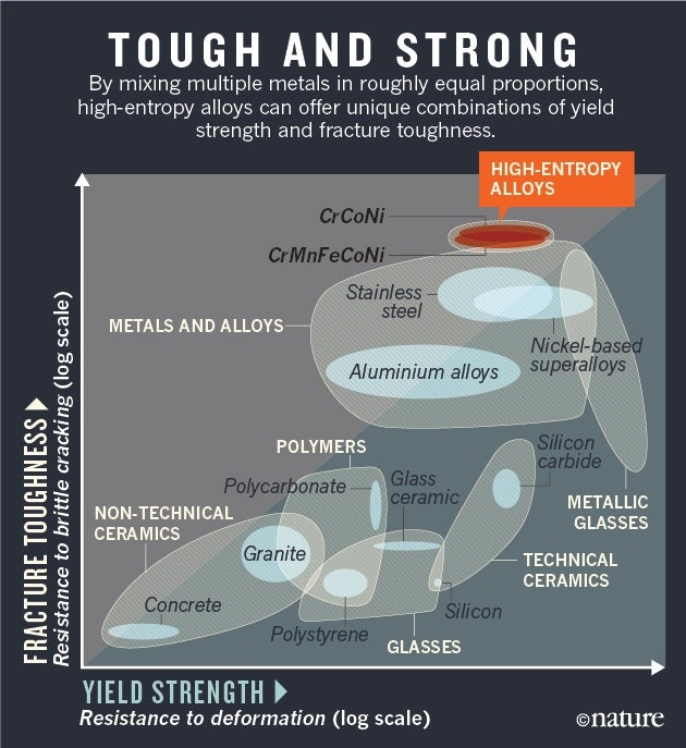 Mixed-Up Metals Make for Stronger, Tougher, Stretchier