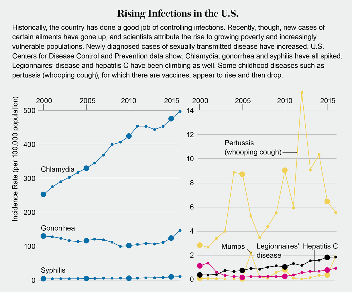 Global Infections by the Numbers - Scientific American