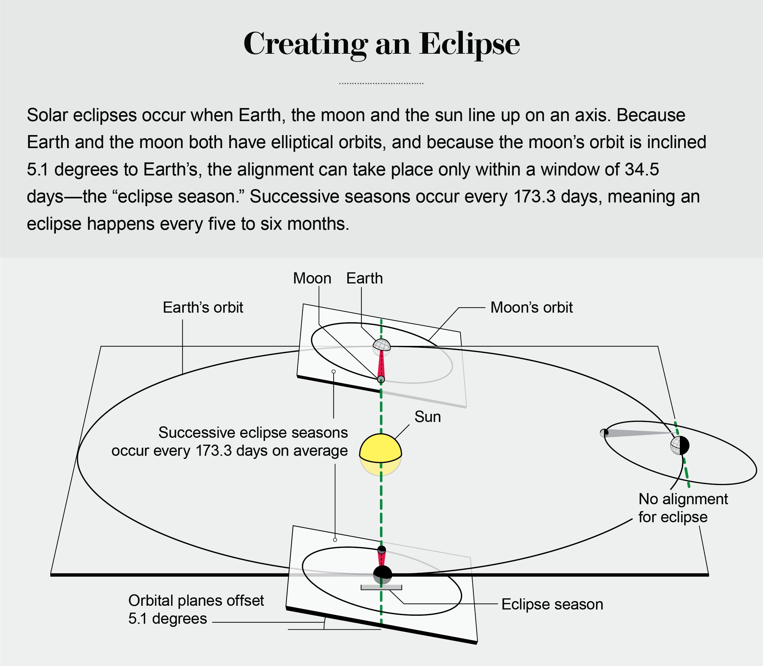 The evolution of a scientific american graphic solar eclipses credit jen christiansen pooptronica
