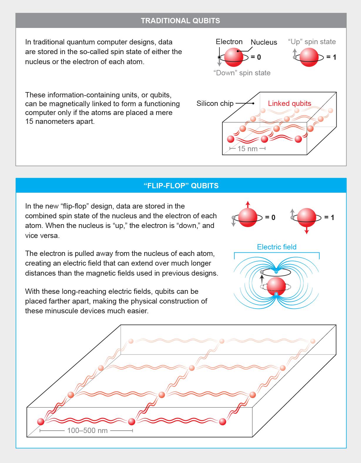 Quantum Leaps in Quantum Computing? - Scientific American