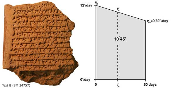 text b babylonian tablet babylonians tracked jupiter with fancy math, tablet reveals