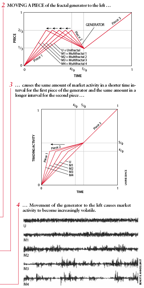 Geometric brownian motion forex