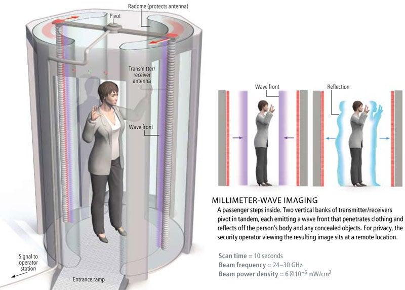 millimeter wave machine