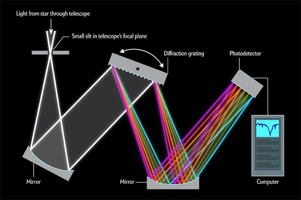 How Does a Spectrograph Work, spectrograph, wavelength, rainbow spectrum