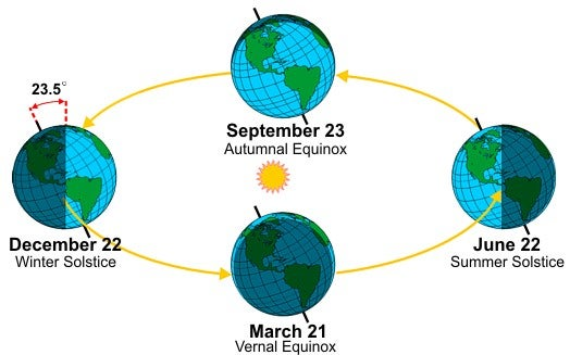 graphic showing how Earth's tilt causes seasons