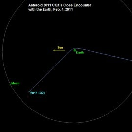 Orbital diagram of asteroid 2011 CQ1 and its flyby of Earth