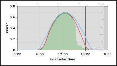 A Solar Detective Story Explaining How Power Output