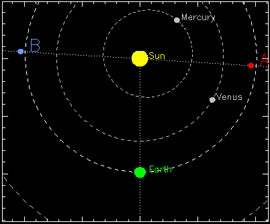 STEREO spacecraft A and B on opposite sides of the sun