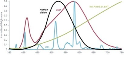 Spectrum of CFL, LED, incandescent lamps