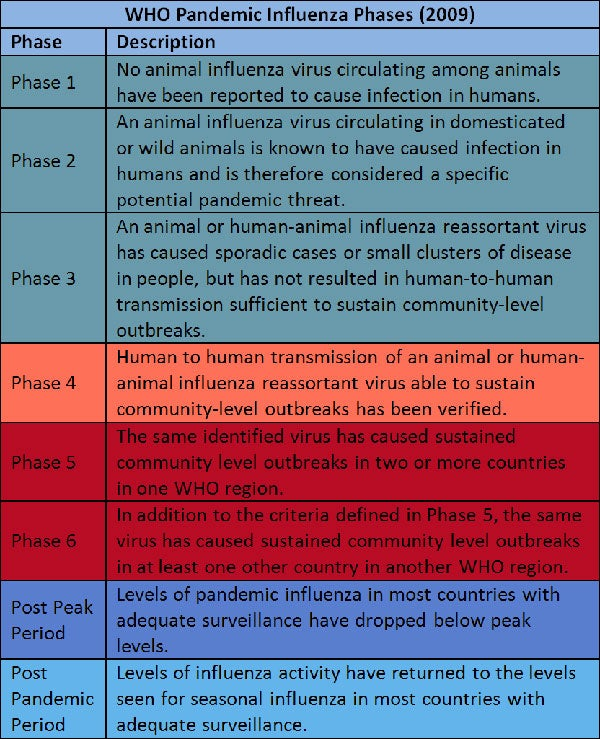 who pandemic threat levels