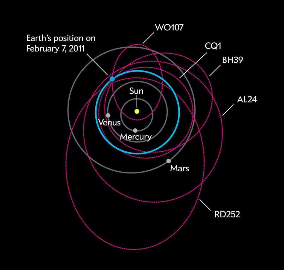 asteroid orbit diagrams - photo #10