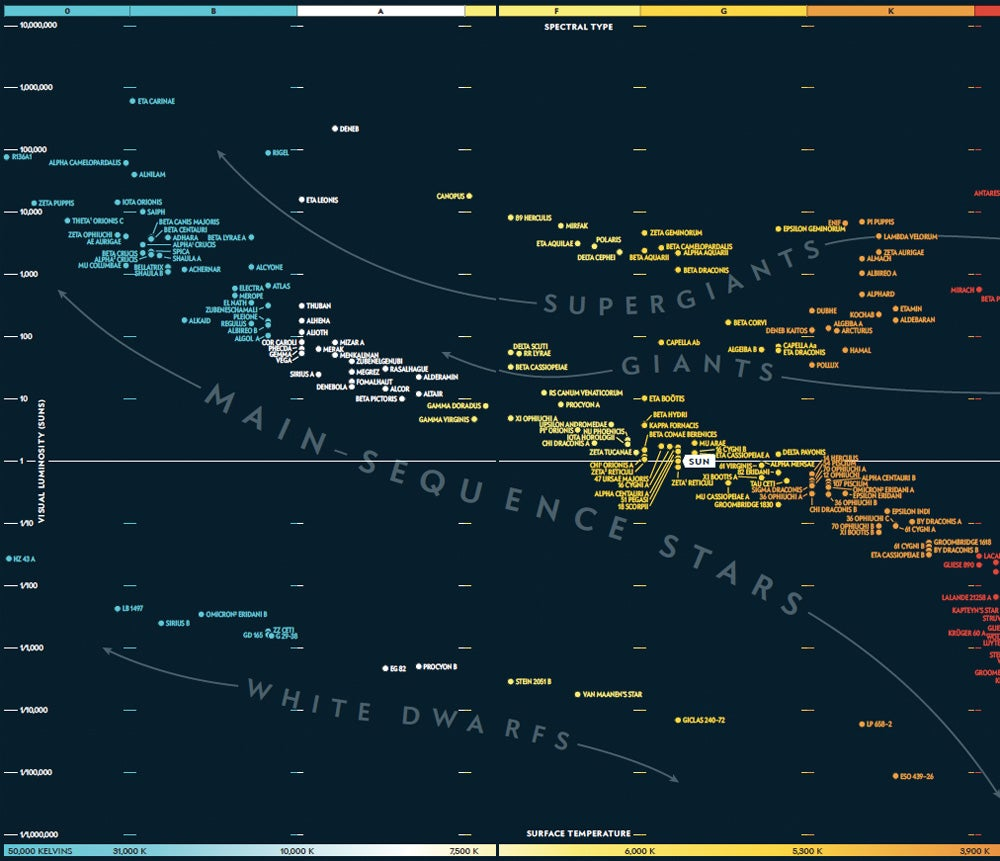 the periodic table of the cosmos: 100 years of the hertzsprung-russell  diagram - scientific american