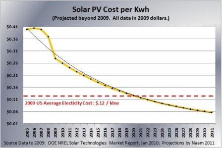 Image result for costs of solar panels overtime