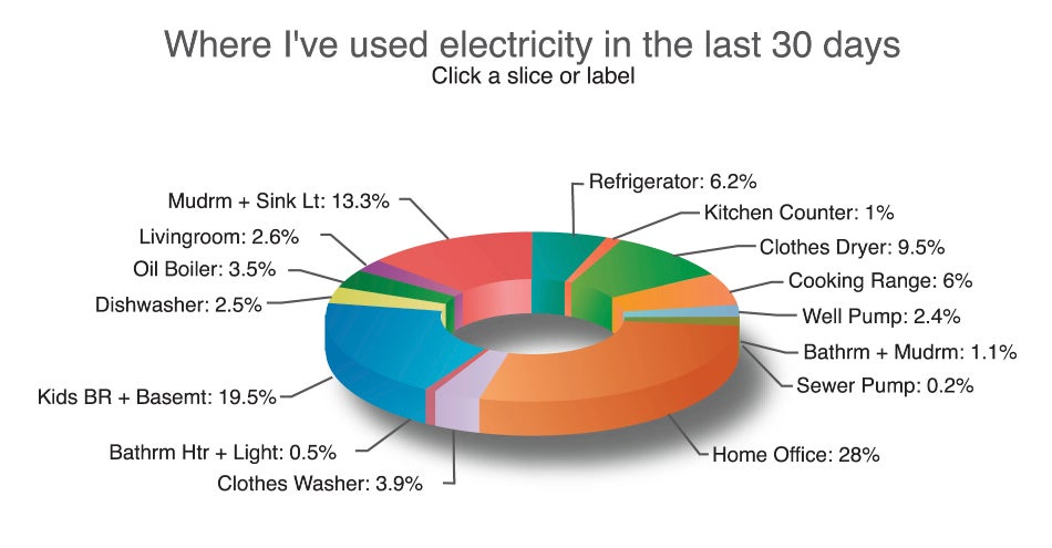 Looking For Patterns In Your Electric Use The Emonitor Home Energy