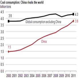 chinese coal consumption graph