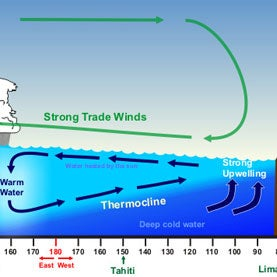 What causes an el nino weather pattern