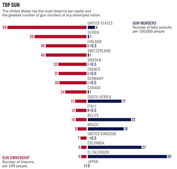 Top Gun statistics