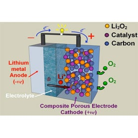 battery,lithium,electric vehicle
