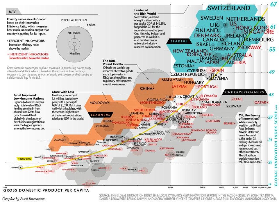Global innovation inded 2013