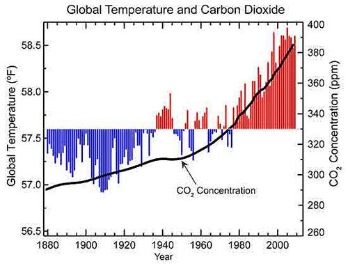 Carbon and Temperature Graph