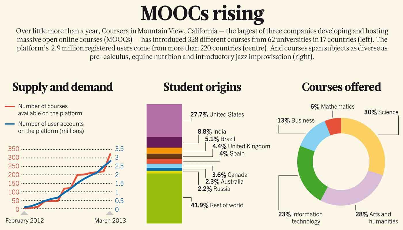 Massive Open Online Courses, a...