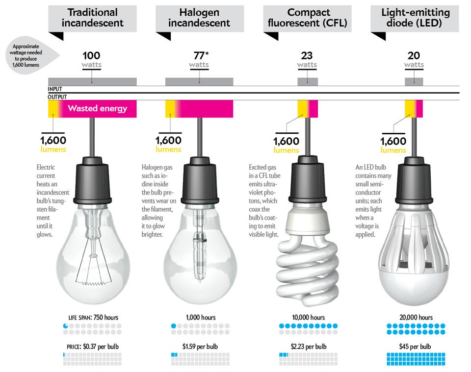 How to buy a better lightbulb scientific american Led light bulb cost