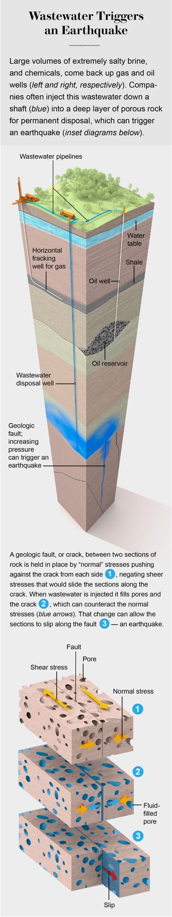 Drilling For Earthquakes Scientific American Oil Well Diagram Of An Drill It Started In Texas