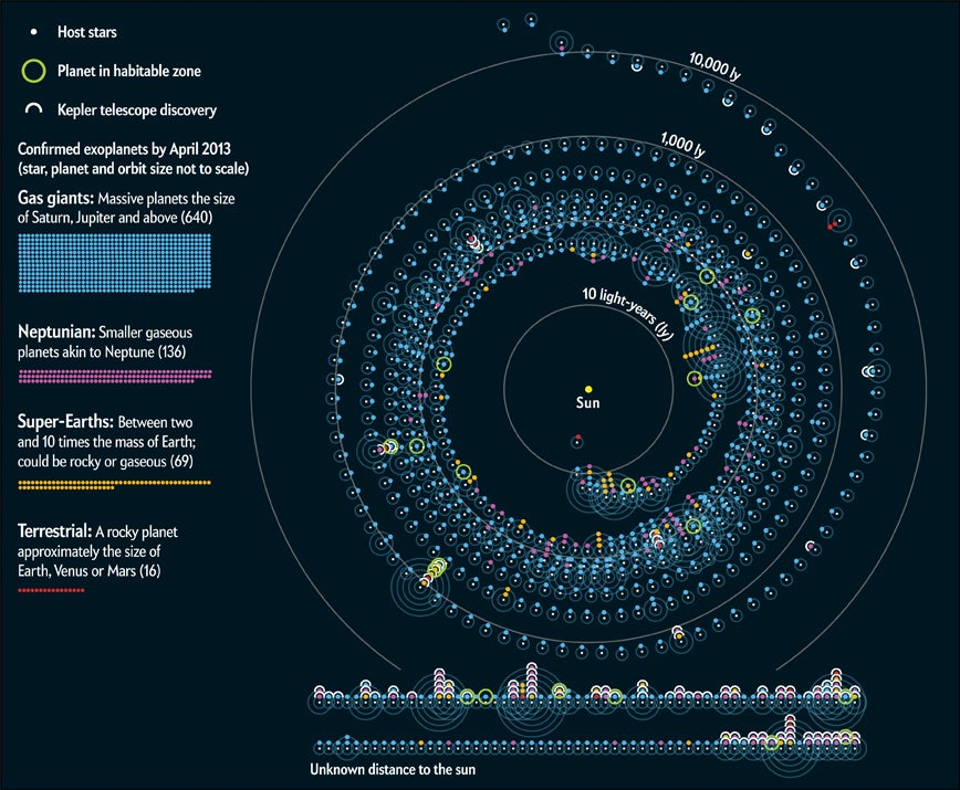 A Cosmic Map of the Exoplanets Interactive  Scientific American