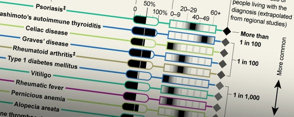 The Terrible Toll of 76 Autoimmune Diseases