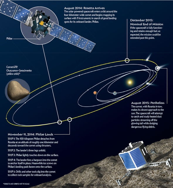 Spacecraft Arrives at Comet after 10-Year Journey [Infographic]