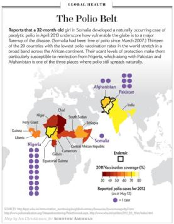 Why You Should Worry about a Case of Polio in Somalia
