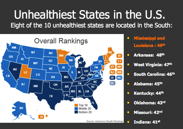 Southeast Is the Most Unhealthy U.S. Region [Slide Show]