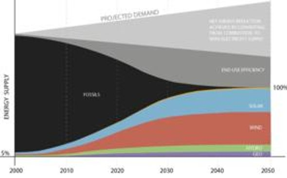 How to Power the World without Fossil Fuels