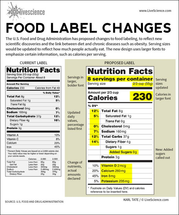 The New Proposed Food Label Will