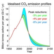 How Much Is Too Much?: Estimating Greenhouse Gas Emissions