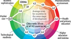 China's Rise in Science May Taper Off