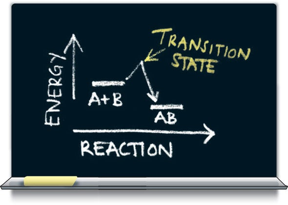 For the First Time Chemists Measure the Energy of a Chemical Reaction's Transition State