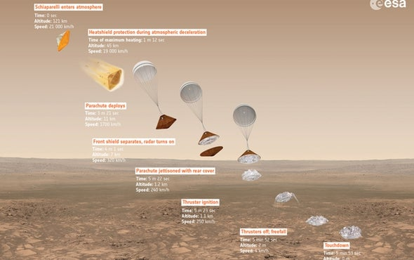 Schiaparelli Lander Prepares for Touchdown on Mars