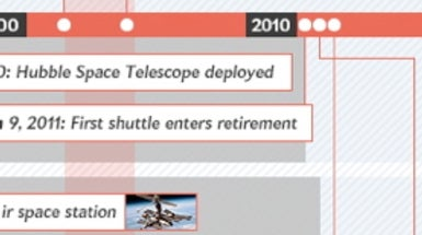 The Story of the Space Shuttle [Time Line]