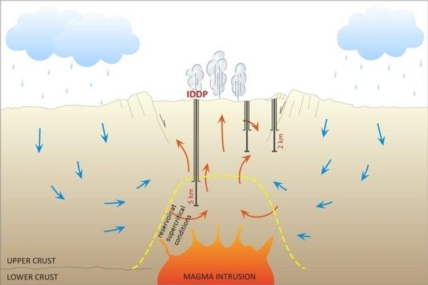 Icelandic Drilling Project Opens Door to Volcano-Powered Electricity