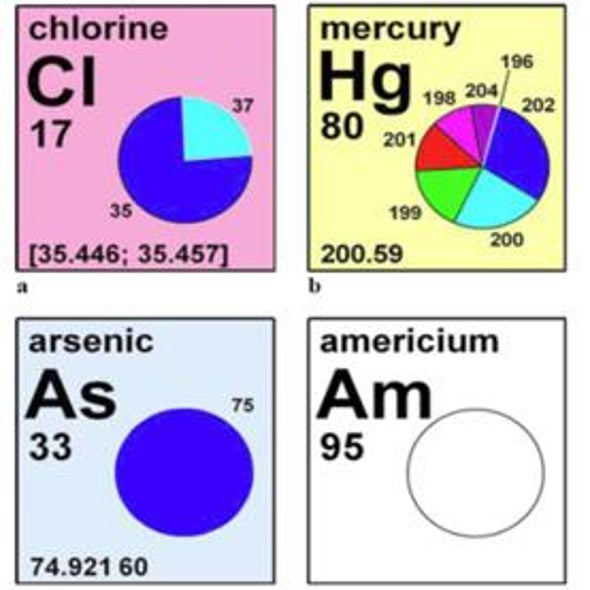 Mass Migration: Chemists Revise Atomic Weights of 10 Elements